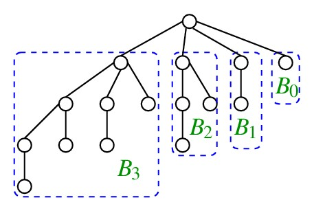 binomial tree Here is source code of the c++ program to demonstrate binomial tree the c++ program is successfully compiled and run on a linux system.