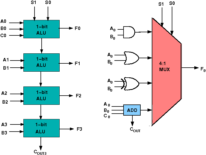 Virtual Lab For Computer Organisation And Architecture