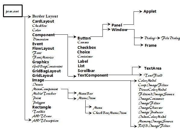 Chapter 7 -- Application Development in Java