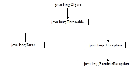 Chapter 5 -- Exception Handling in Java