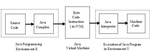 Chapter 1 -- Fundamentals of Java
