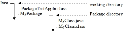 Chapter 4 -- Interfaces and Packages in Java