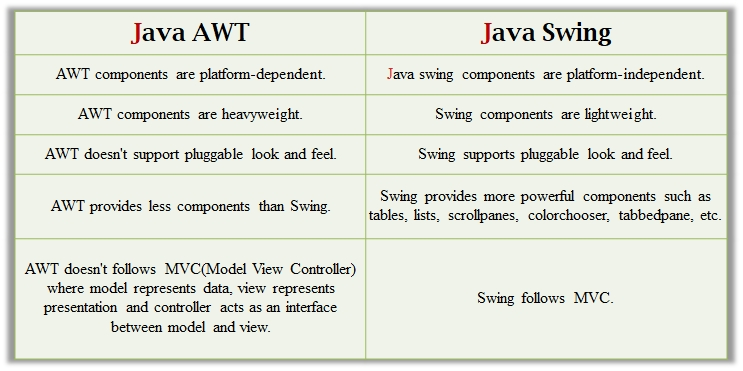 Chapter 10 -- Java Swing