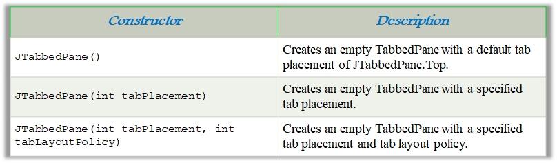 Chapter 10 -- Java Swing