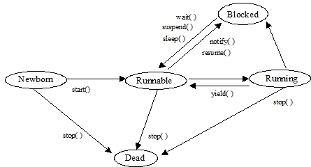 CHAPTER 6 --Threads and Multithreading in Java